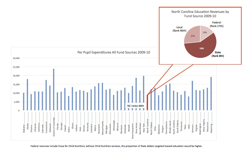 North Carolina Education Revenues Chart Andy Wells For North